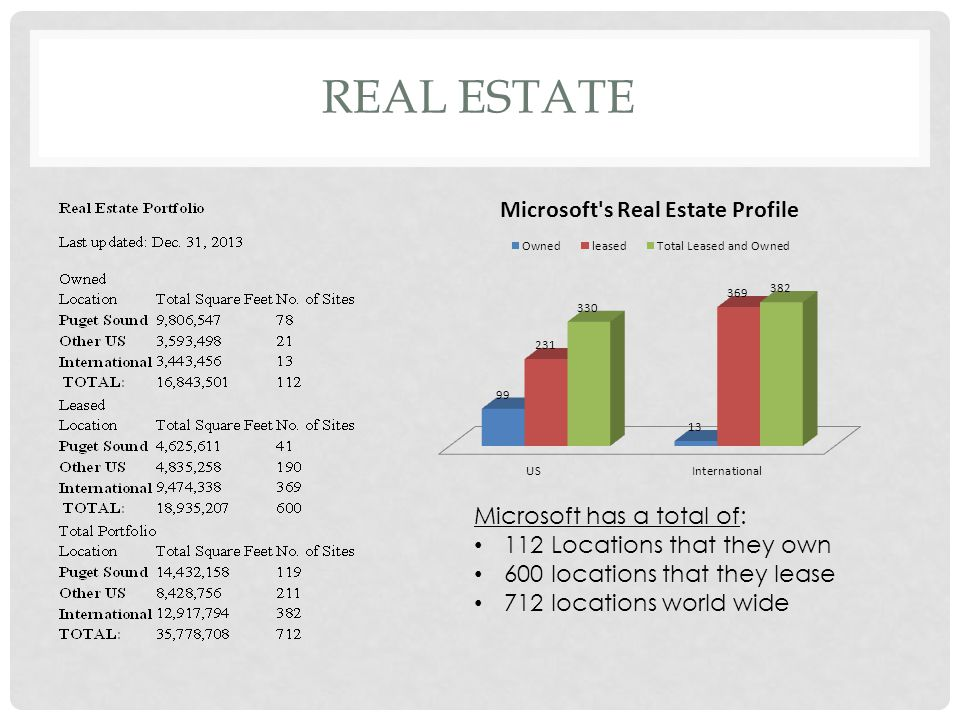 REAL ESTATE Real Estate Portfolio Last updated: Dec.