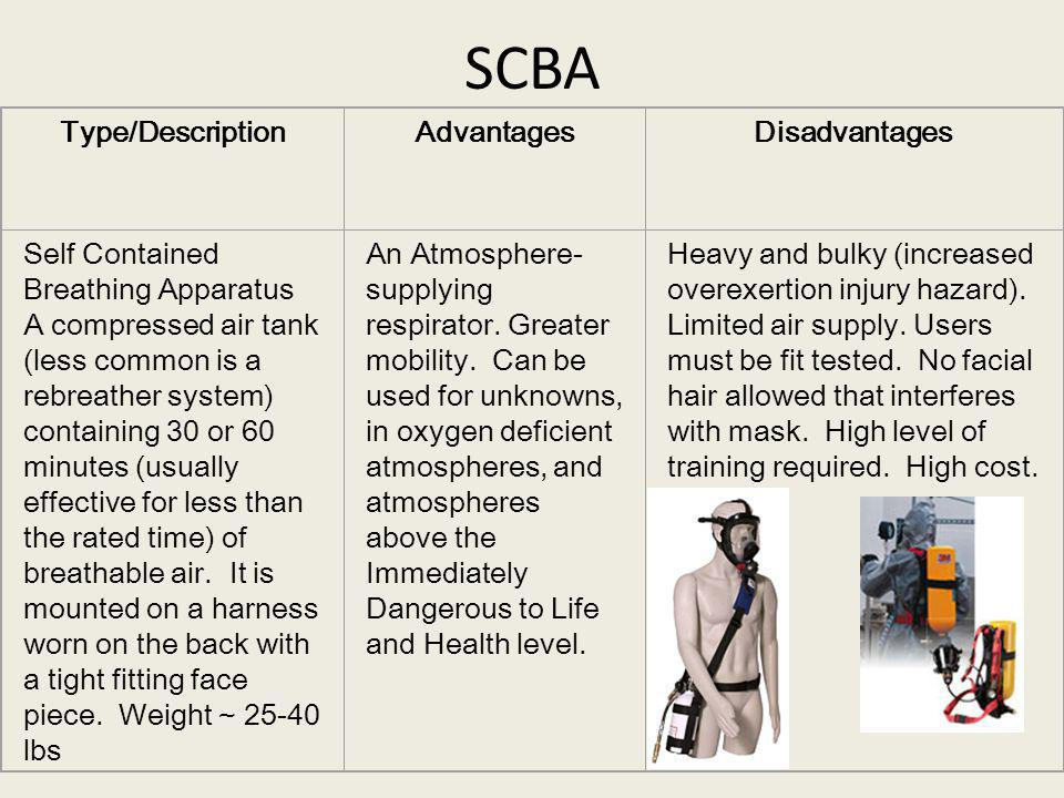SCBA Type/DescriptionAdvantagesDisadvantages Self Contained Breathing Apparatus A compressed air tank (less common is a rebreather system) containing 30 or 60 minutes (usually effective for less than the rated time) of breathable air.