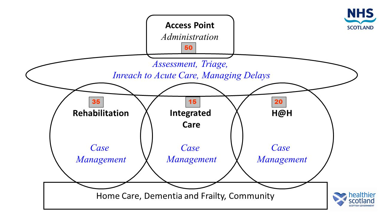 H@H Case Management Assessment, Triage, Inreach to Acute Care, Managing Delays Home Care, Dementia and Frailty, Community Rehabilitation Case Management 35 Integrated Care Case Management 15 Access Point Administration 50 20