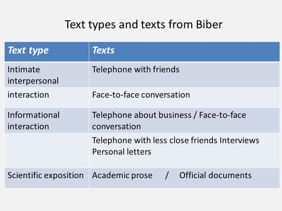 Text types and texts from Biber TextsText type Telephone with friendsIntimate interpersonal Face-to-face conversationinteraction Telephone about busin