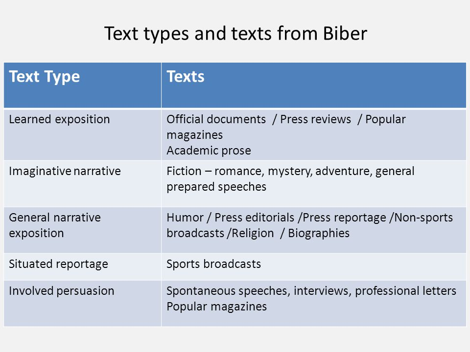 Text types and texts from Biber TextsText Type Official documents / Press reviews / Popular magazines Academic prose Learned exposition Fiction – roma