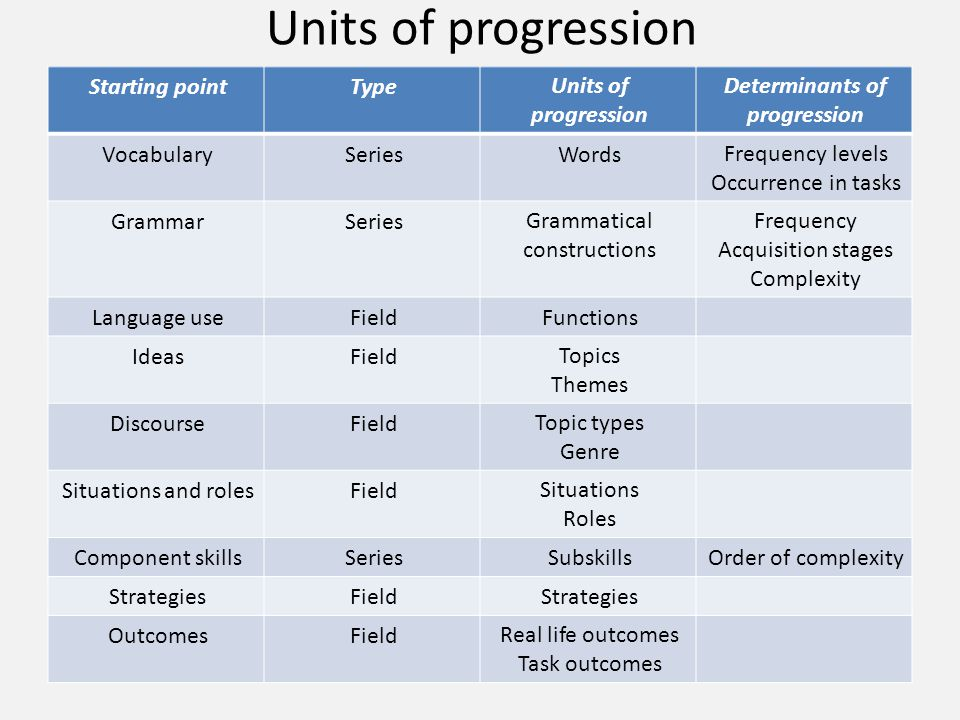 Units of progression Determinants of progression Units of progression TypeStarting point Frequency levels Occurrence in tasks WordsSeriesVocabulary Fr