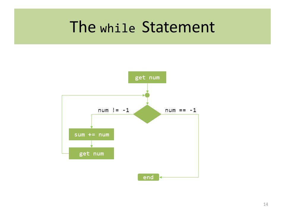 The while Statement 14 get num sum += num num != -1num == -1 get num end