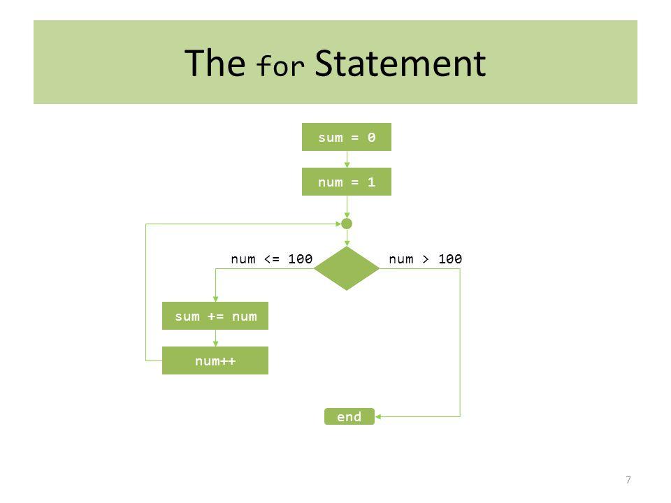The for Statement 7 sum = 0 num = 1 sum += num num <= 100num > 100 num++ end