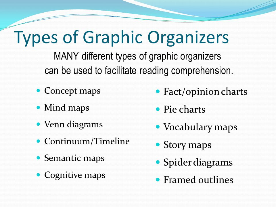 Types of Graphic Organizers Concept maps Mind maps Venn diagrams Continuum/Timeline Semantic maps Cognitive maps Fact/opinion charts Pie charts Vocabu