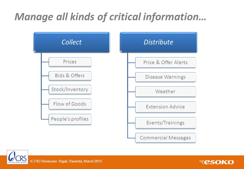 Manage all kinds of critical information… Collect PricesBids & OffersStock/Inventory Flow of GoodsPeoples profiles Distribute Price & Offer Alerts Disease Warnings Weather Extension AdviceEvents/Trainings Commercial Messages ICT4D Showcase Kigali, Rwanda, March 2012
