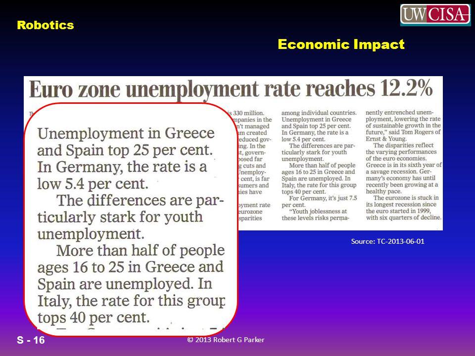 S - 16 © 2013 Robert G Parker Robotics Economic Impact Source: TC-2013-06-01