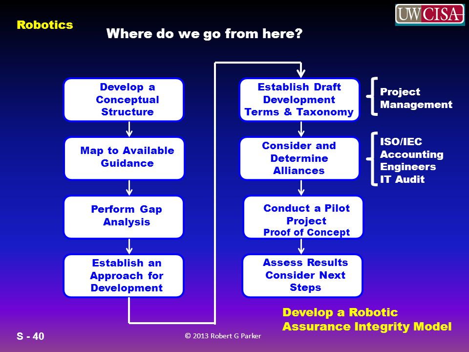 S - 40 © 2013 Robert G Parker Robotics Where do we go from here? Develop a Conceptual Structure v Map to Available Guidance v Perform Gap Analysis v E