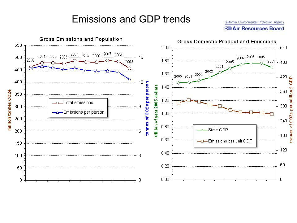 Emissions and GDP trends
