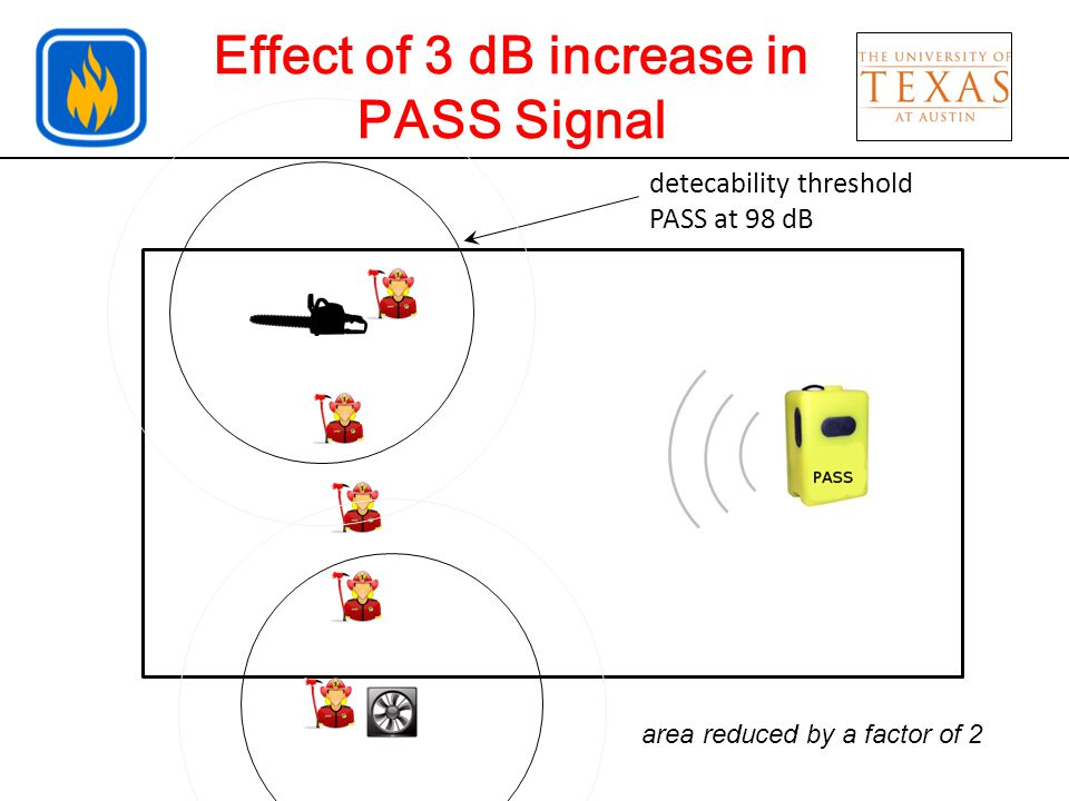 detecability threshold PASS at 95 dB Effect of 3 dB increase in PASS Signal FF inside the contour cannot hear PASS
