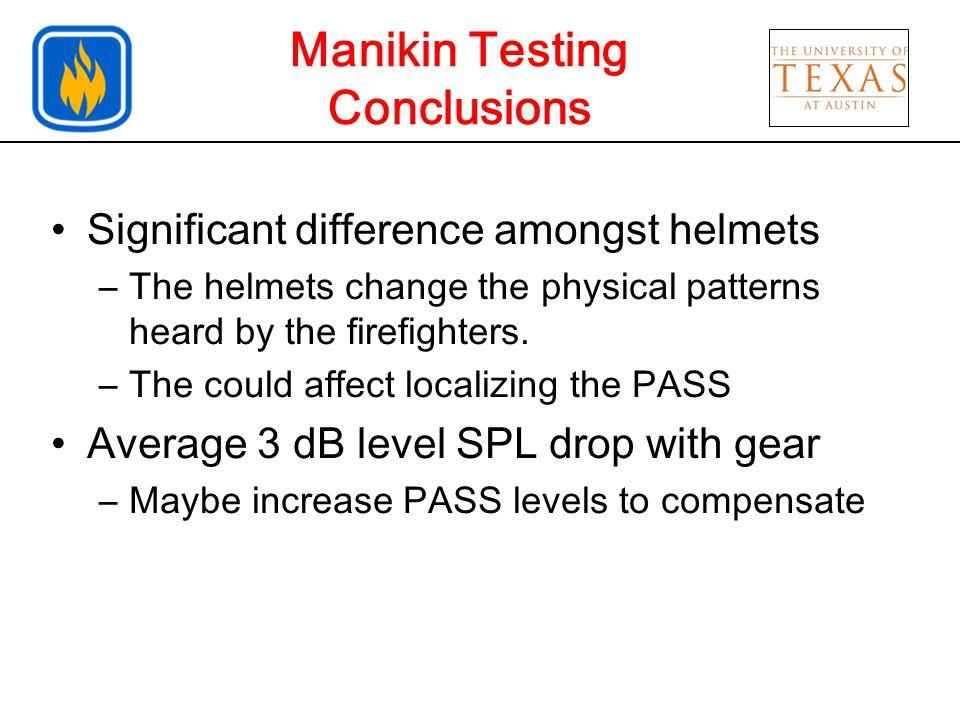 Helmet, Hood, Coat Vs. = 3 dB Lower Vs. = 1 dB Lower Bare Helmet, hood and coat Helmet only