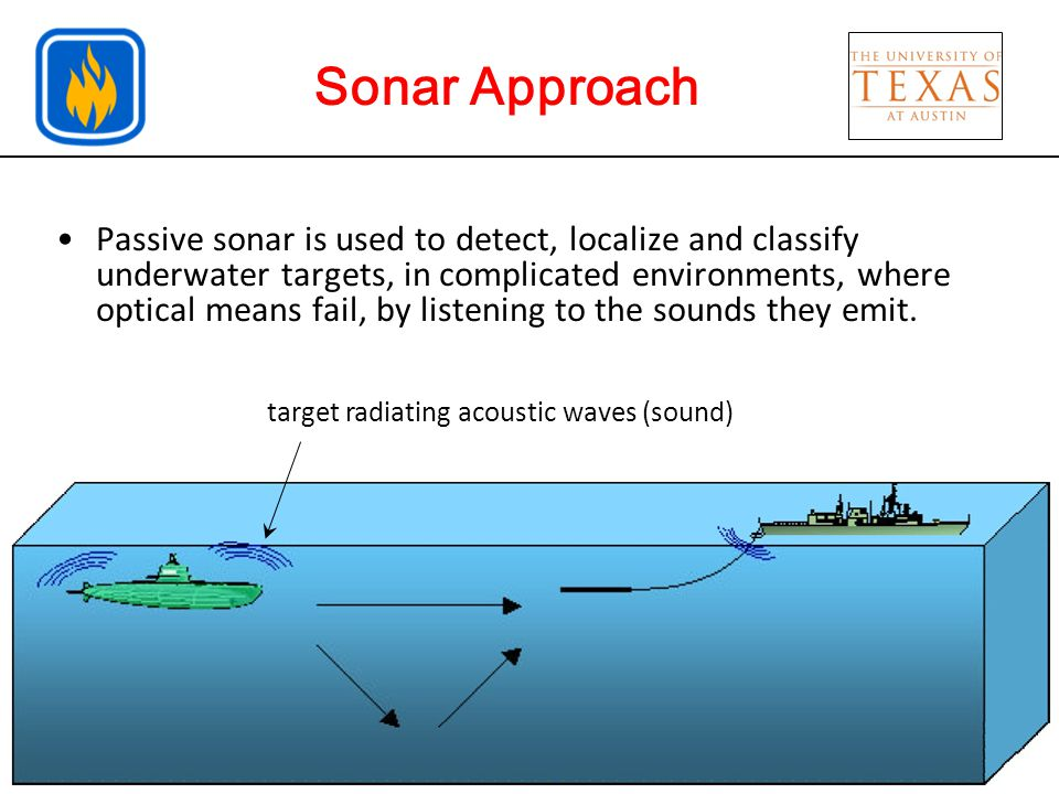 Introduction Sonar Approach Passive sonar is used to detect, localize and classify underwater targets, in complicated environments, where optical means fail, by listening to the sounds they emit.