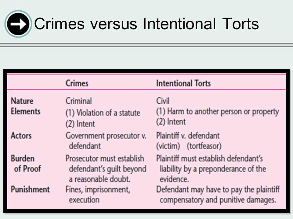 6-4 Crimes versus Intentional Torts