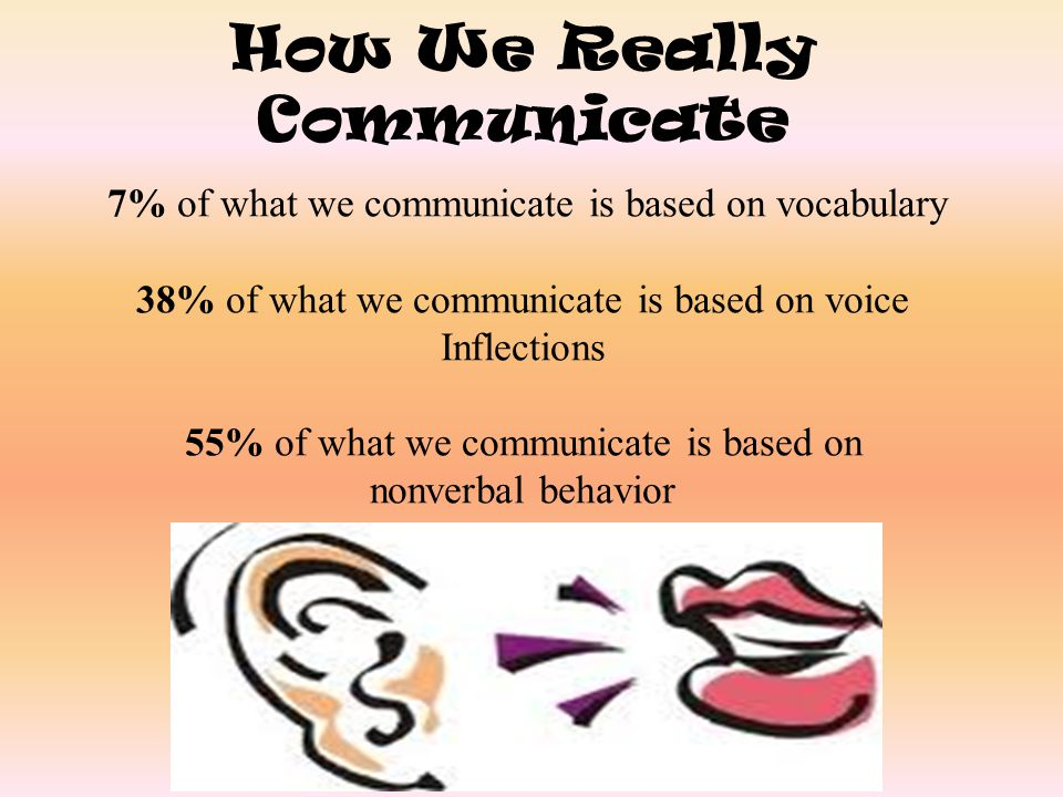 How We Really Communicate 7% of what we communicate is based on vocabulary 38% of what we communicate is based on voice Inflections 55% of what we com