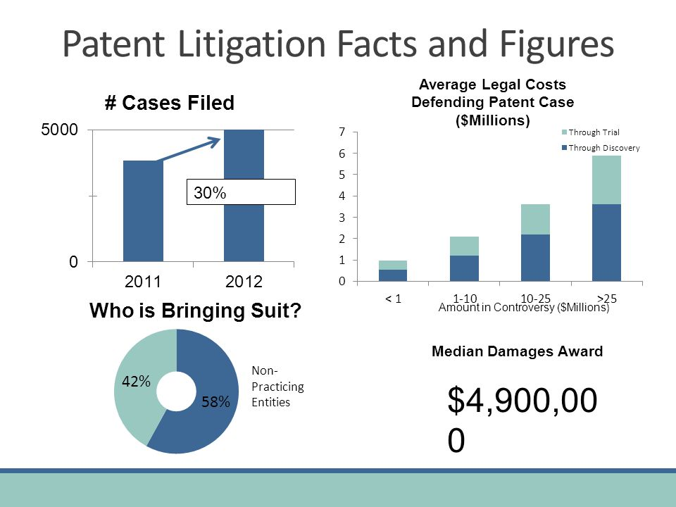 Patent Litigation Facts and Figures Average Legal Costs Defending Patent Case ($Millions) Median Damages Award $4,900,00 0