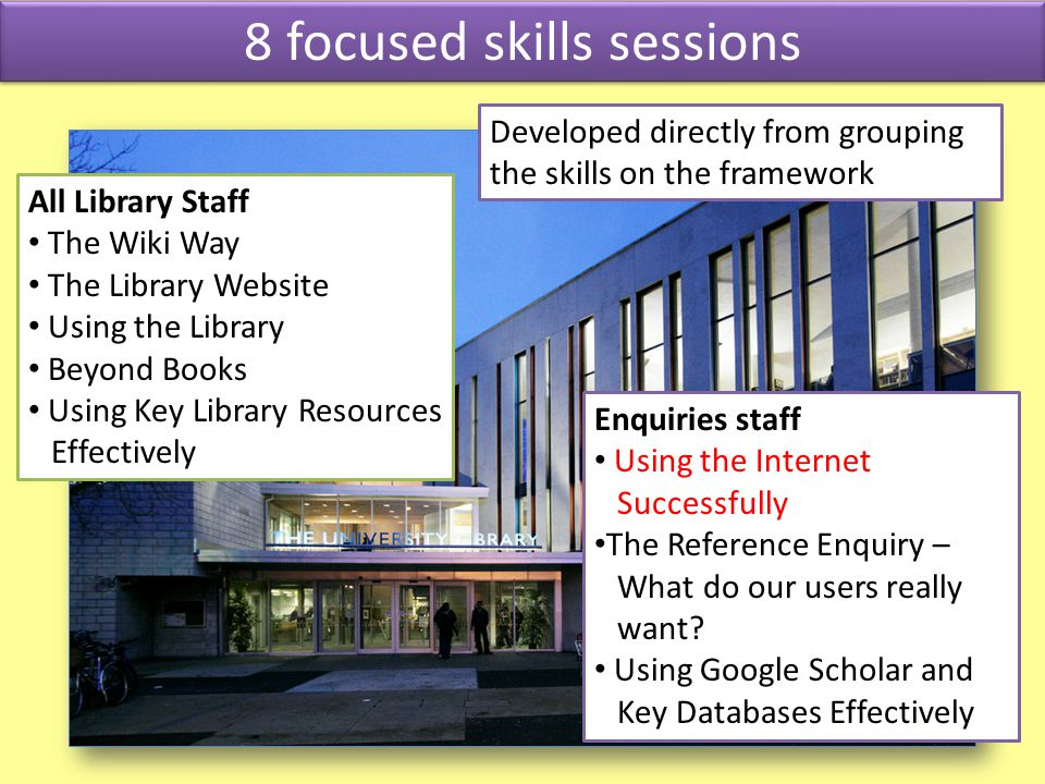8 focused skills sessions Enquiries staff Using the Internet Successfully The Reference Enquiry – What do our users really want.