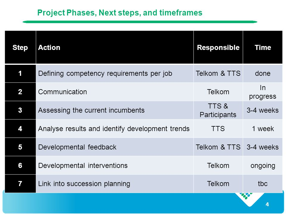 4 Project Phases, Next steps, and timeframes StepActionResponsibleTime 1Defining competency requirements per jobTelkom & TTSdone 2CommunicationTelkom