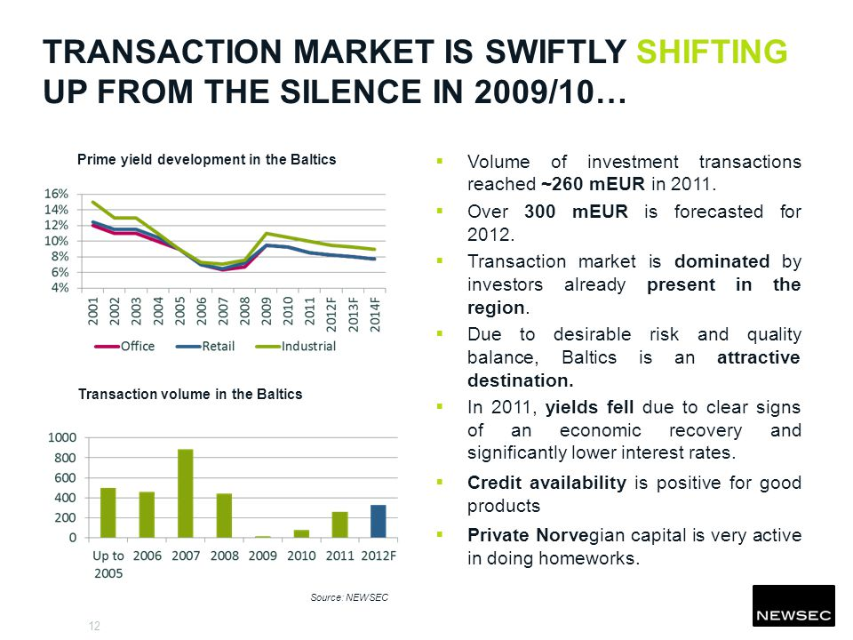 12 TRANSACTION MARKET IS SWIFTLY SHIFTING UP FROM THE SILENCE IN 2009/10… Volume of investment transactions reached ~260 mEUR in 2011.