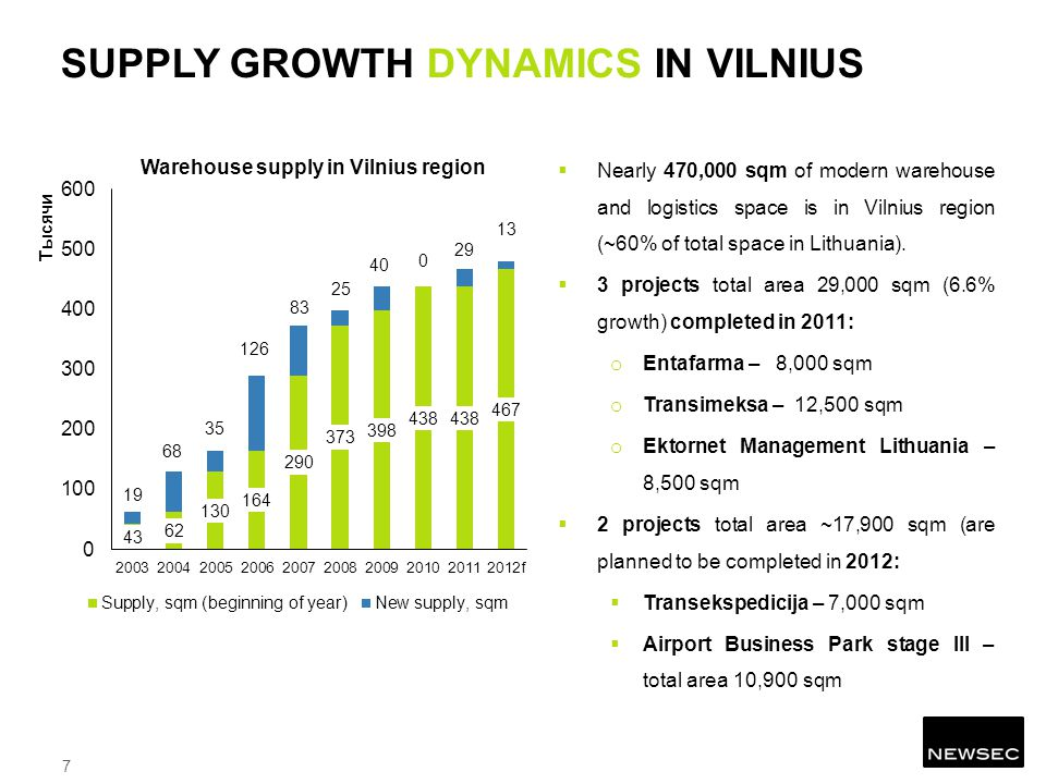 Nearly 470,000 sqm of modern warehouse and logistics space is in Vilnius region (~60% of total space in Lithuania).