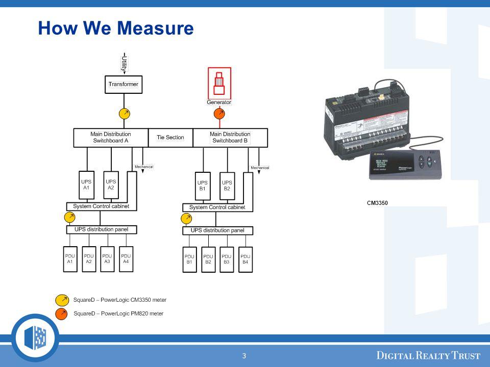 3 How We Measure CM3350