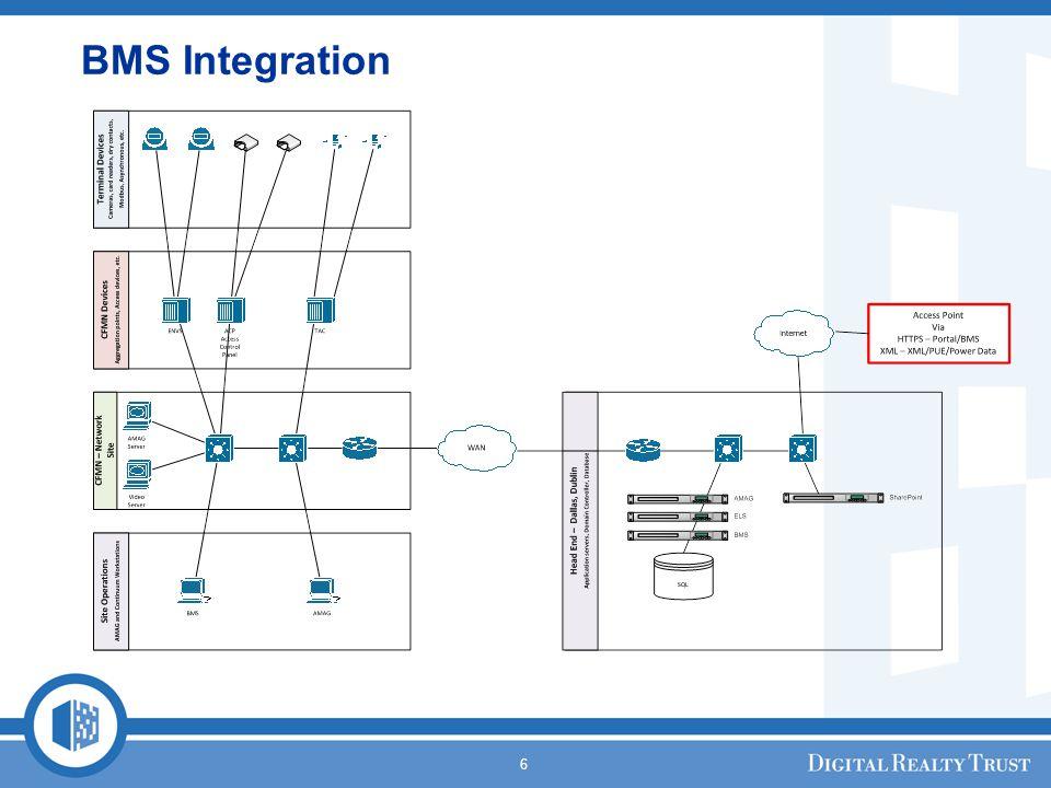 6 BMS Integration