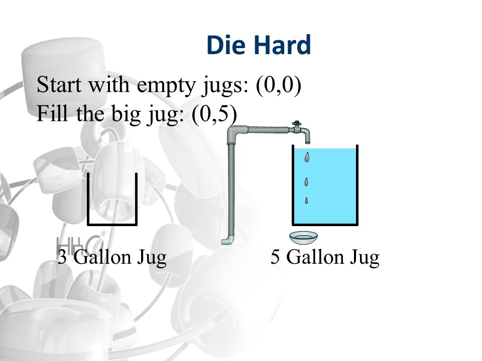 3 Gallon Jug5 Gallon Jug Start with empty jugs: (0,0) Fill the big jug: (0,5) Die Hard
