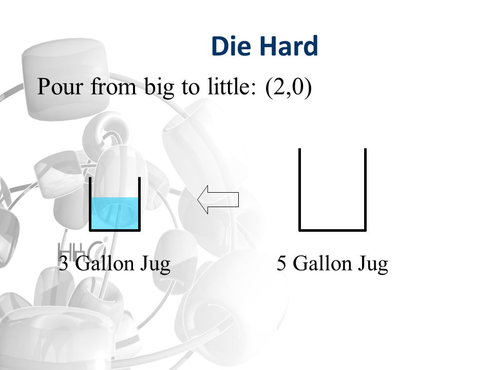 3 Gallon Jug5 Gallon Jug Pour from big to little: (2,0) Die Hard