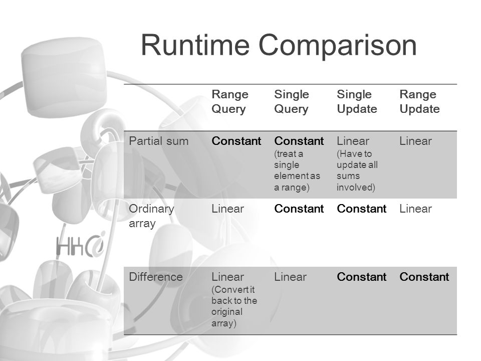 Runtime Comparison Range Query Single Query Single Update Range Update Partial sumConstant (treat a single element as a range) Linear (Have to update all sums involved) Linear Ordinary array LinearConstant Linear DifferenceLinear (Convert it back to the original array) LinearConstant