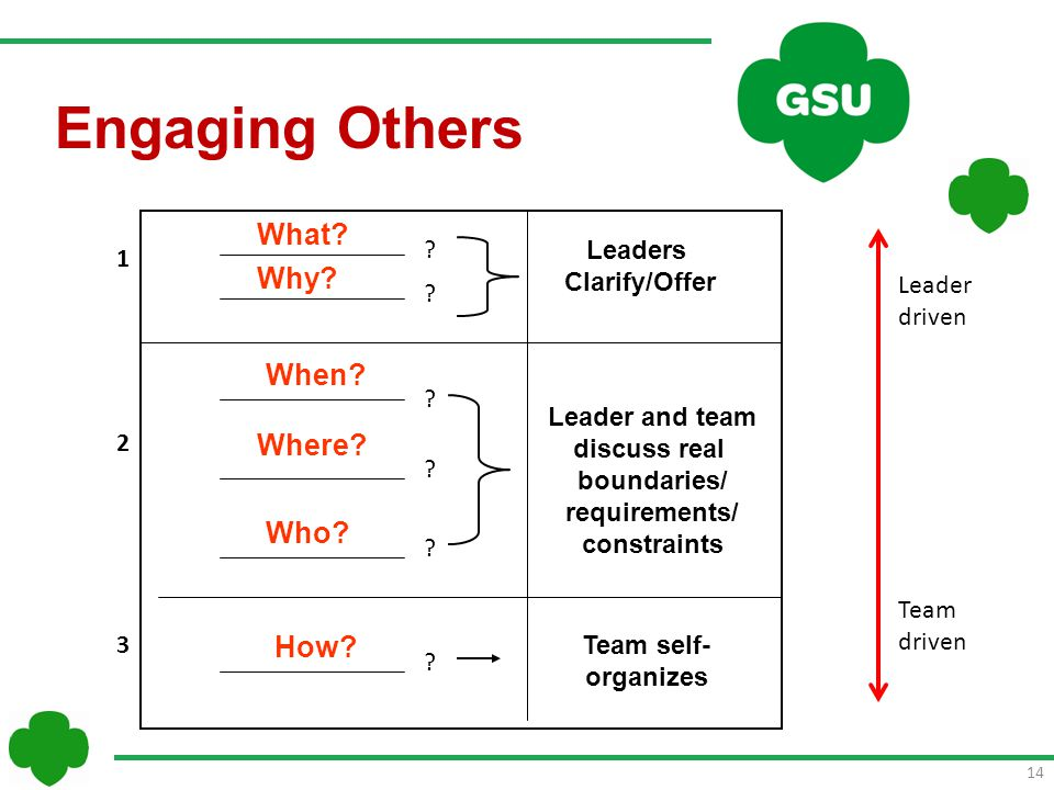 14 Leaders Clarify/Offer Leader and team discuss real boundaries/ requirements/ constraints 1 2 3 Team self- organizes When.