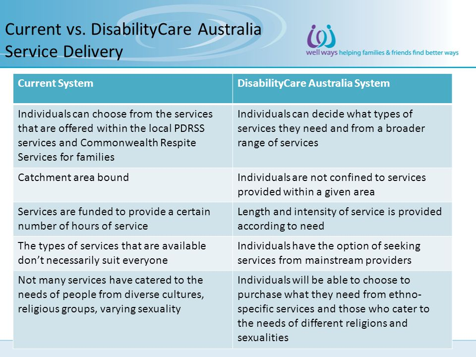 Current vs. DisabilityCare Australia Service Delivery Current SystemDisabilityCare Australia System Individuals can choose from the services that are