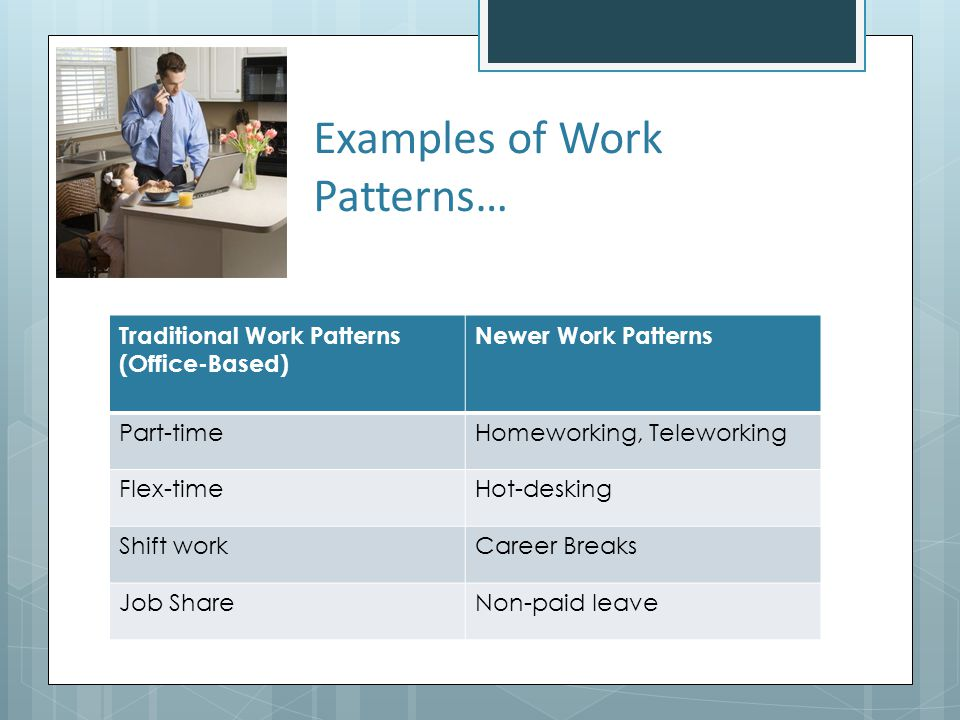 Examples of Work Patterns… Traditional Work Patterns (Office-Based) Newer Work Patterns Part-timeHomeworking, Teleworking Flex-timeHot-desking Shift w
