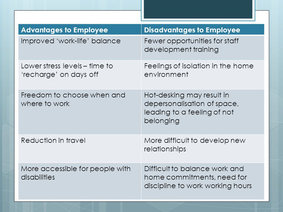 Impact on the Employer Advantages to EmployeeDisadvantages to Employee Improved work-life balanceFewer opportunities for staff development training Lower stress levels – time to recharge on days off Feelings of isolation in the home environment Freedom to choose when and where to work Hot-desking may result in depersonalisation of space, leading to a feeling of not belonging Reduction in travelMore difficult to develop new relationships More accessible for people with disabilities Difficult to balance work and home commitments, need for discipline to work working hours