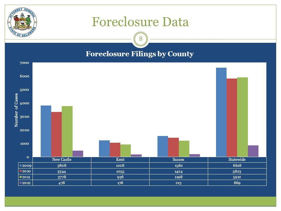 Foreclosure Data 8