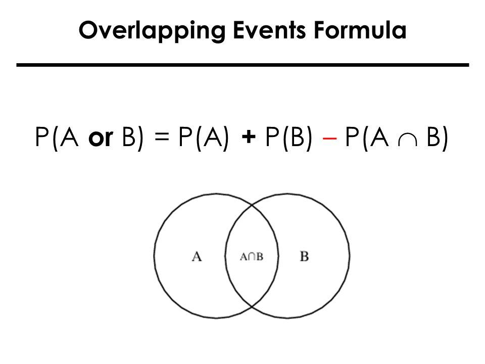 P(A or B) = P(A) + P(B) – P(A B) Overlapping Events Formula