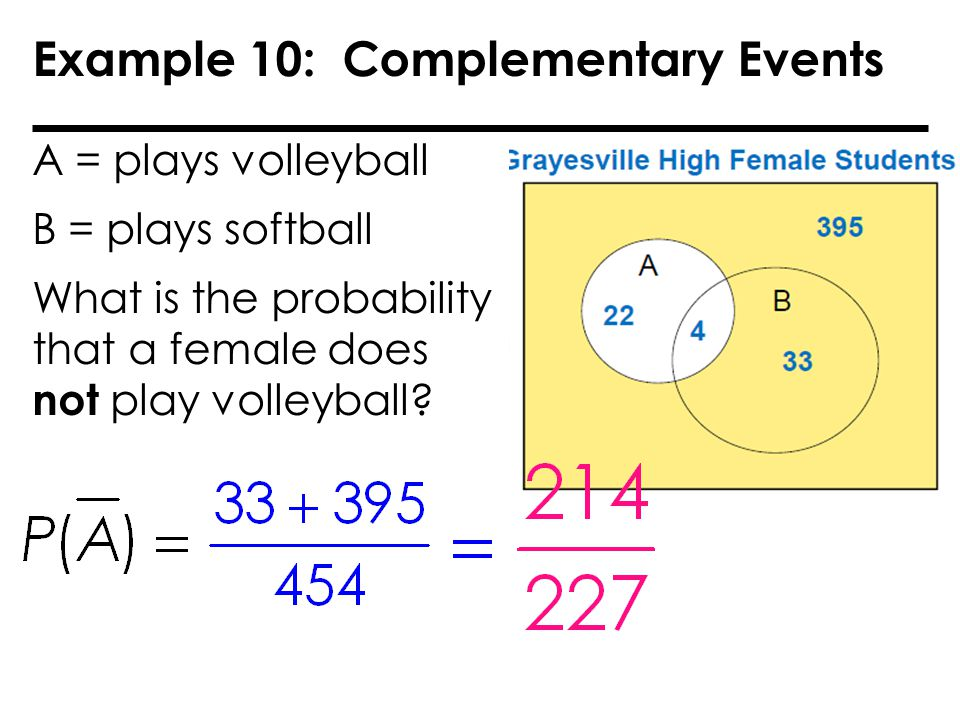 Example 10: Complementary Events A = plays volleyball B = plays softball What is the probability that a female does not play volleyball