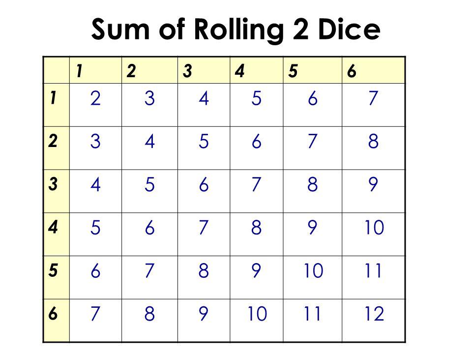Sum of Rolling 2 Dice 123456 1 234567 2 345678 3 456789 4 5678910 5 6789 11 6 789101112