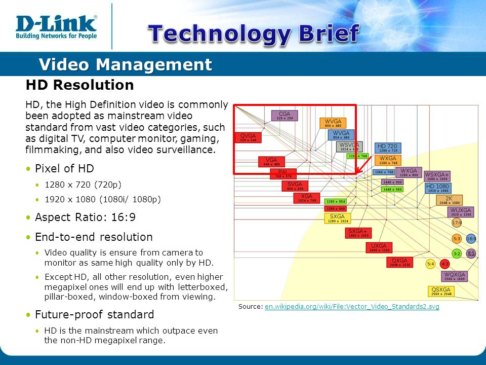 Video Management HD Resolution HD, the High Definition video is commonly been adopted as mainstream video standard from vast video categories, such as digital TV, computer monitor, gaming, filmmaking, and also video surveillance.
