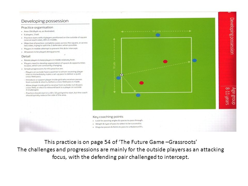 This practice is on page 183 of The Future Game –Grassroots The challenges and progressions are mainly for the unit of four defending players to adjust their positions to protect the gates ahead or the boxes behind them, with challenges for the attacking players to work the ball into or through those areas.