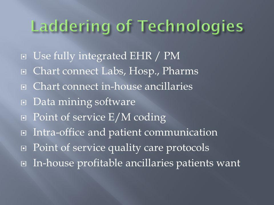 Use fully integrated EHR / PM Chart connect Labs, Hosp., Pharms Chart connect in-house ancillaries Data mining software Point of service E/M coding In