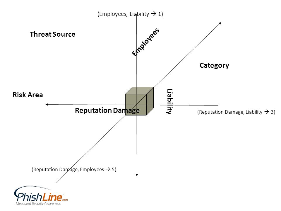 Risk Area Threat Source Category Reputation Damage Employees Liability (Reputation Damage, Employees 5) (Reputation Damage, Liability 3) (Employees, Liability 1)
