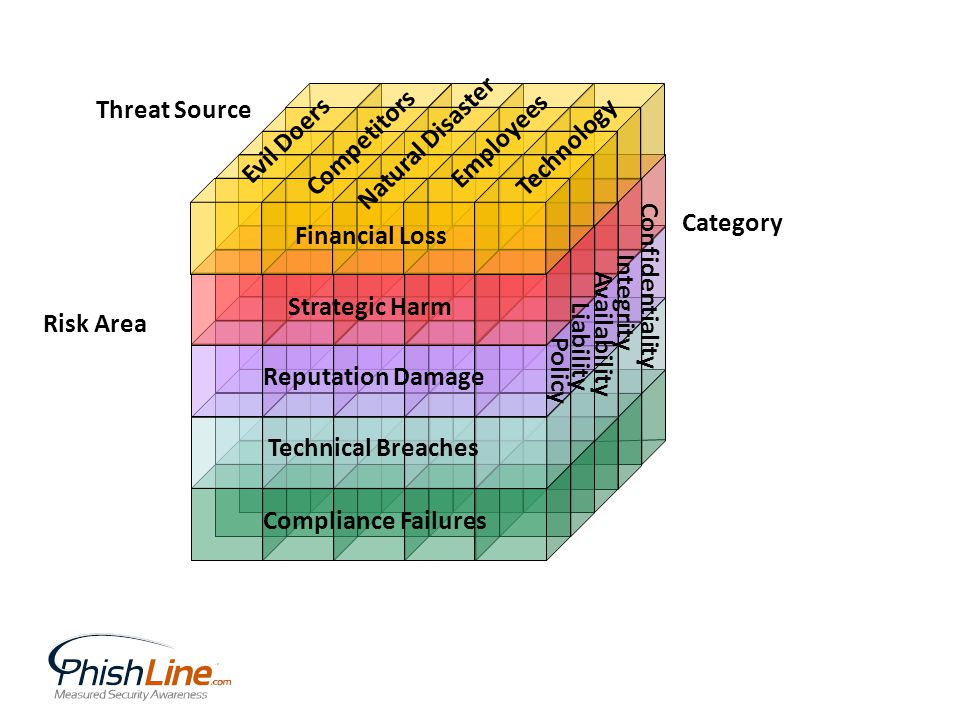 Financial Loss Strategic Harm Reputation Damage Technical Breaches Compliance Failures Evil Doers Competitors Natural Disaster Employees Technology Confidentiality Integrity Availability Liability Policy Risk Area Threat Source Category