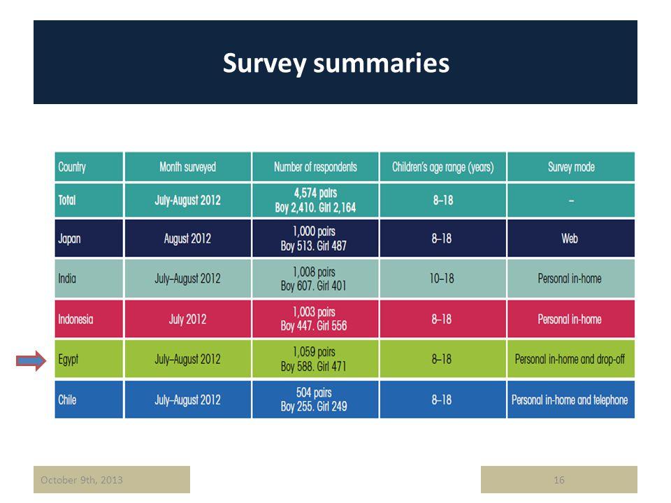 Survey summaries 16October 9th, 2013
