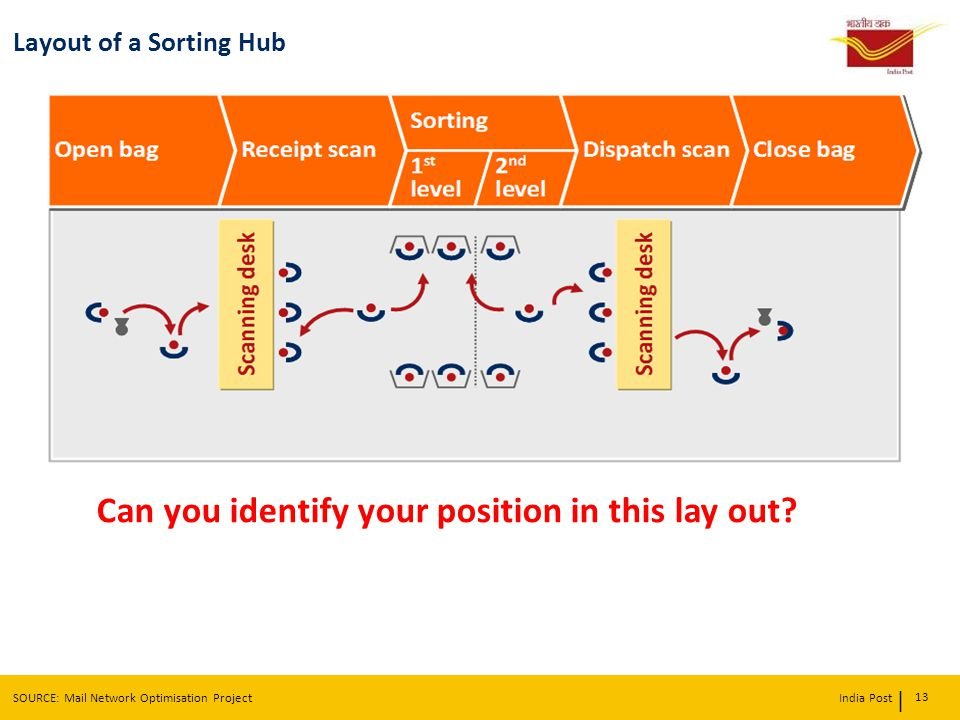 | India Post Layout of a Sorting Hub 13 SOURCE: Mail Network Optimisation Project Can you identify your position in this lay out?ove