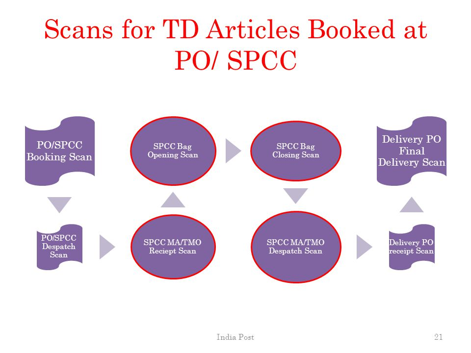 Scans for TD Articles Booked at PO/ SPCC PO/SPCC Booking Scan PO/SPCC Despatch Scan SPCC MA/TMO Reciept Scan SPCC Bag Opening Scan SPCC Bag Closing Sc