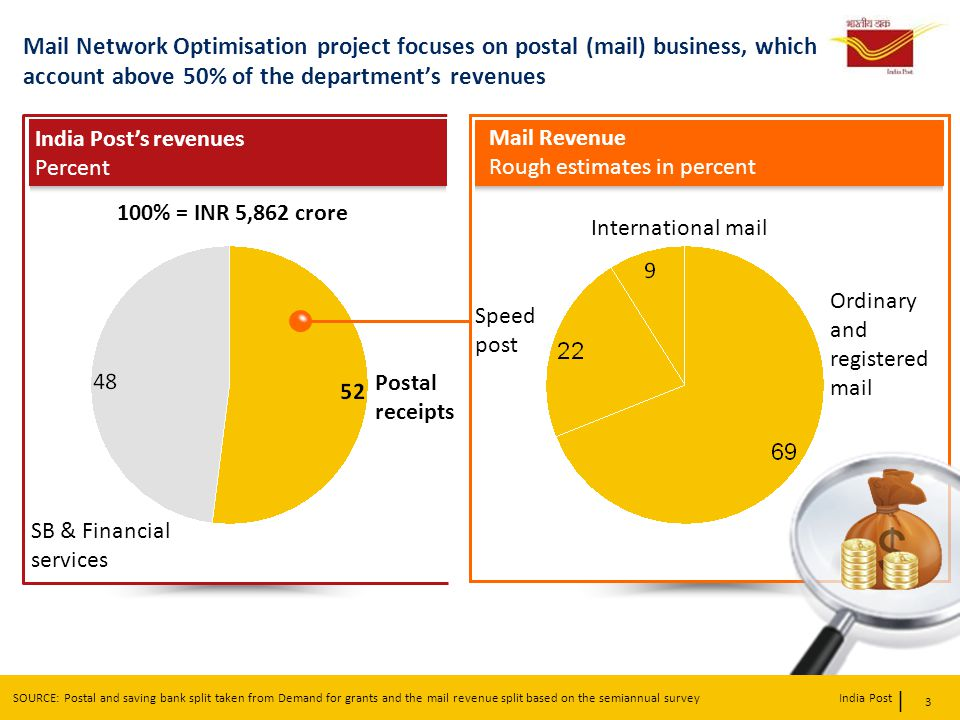 | India Post Mail Network Optimisation project focuses on postal (mail) business, which account above 50% of the departments revenues 3 SOURCE: Postal