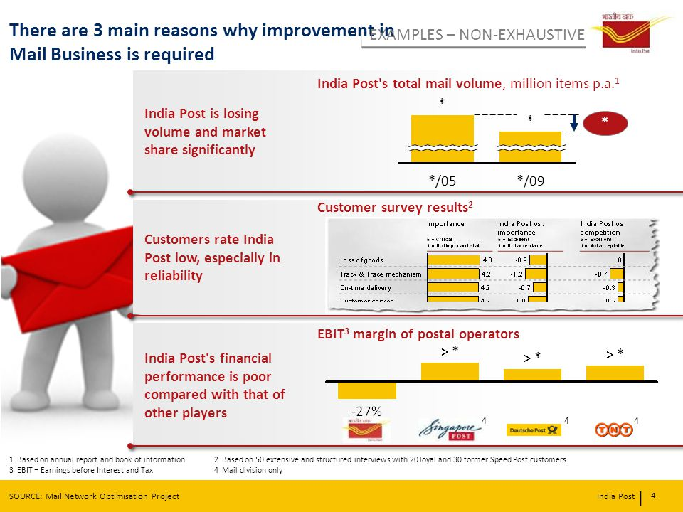 | India Post There are 3 main reasons why improvement in Mail Business is required 4 1 Based on annual report and book of information 2 Based on 50 ex