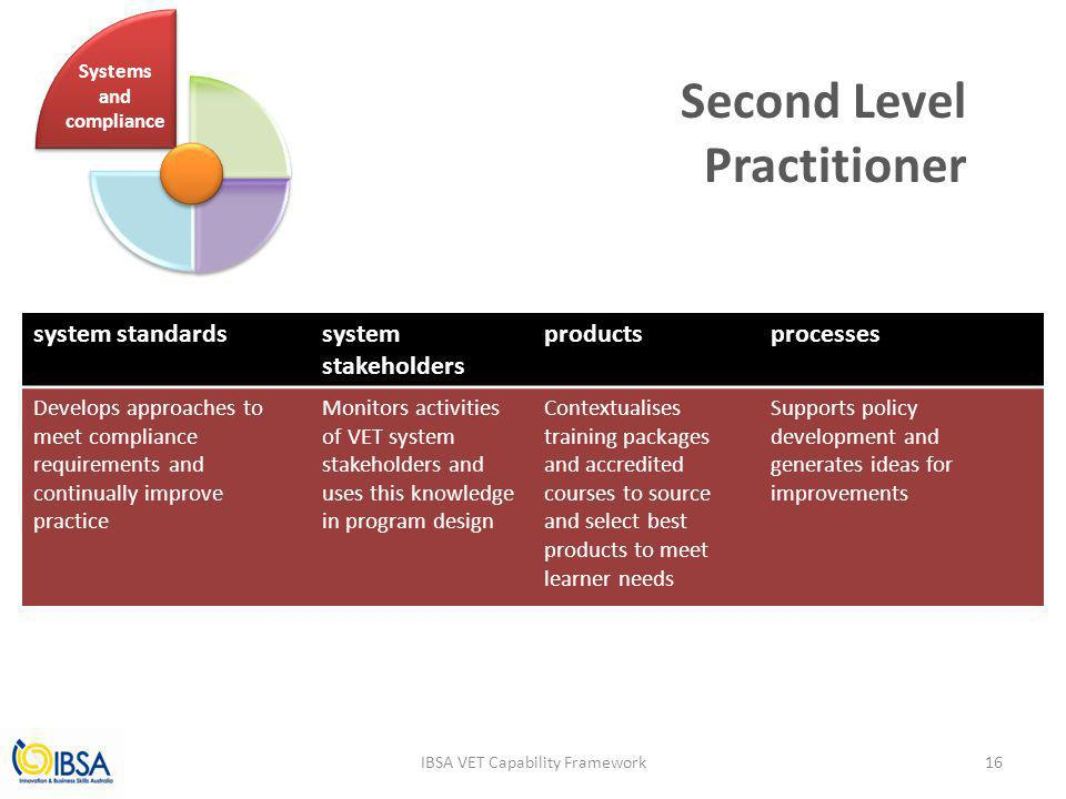 Second Level Practitioner IBSA VET Capability Framework system standardssystem stakeholders productsprocesses Develops approaches to meet compliance requirements and continually improve practice Monitors activities of VET system stakeholders and uses this knowledge in program design Contextualises training packages and accredited courses to source and select best products to meet learner needs Supports policy development and generates ideas for improvements Systems and compliance 16