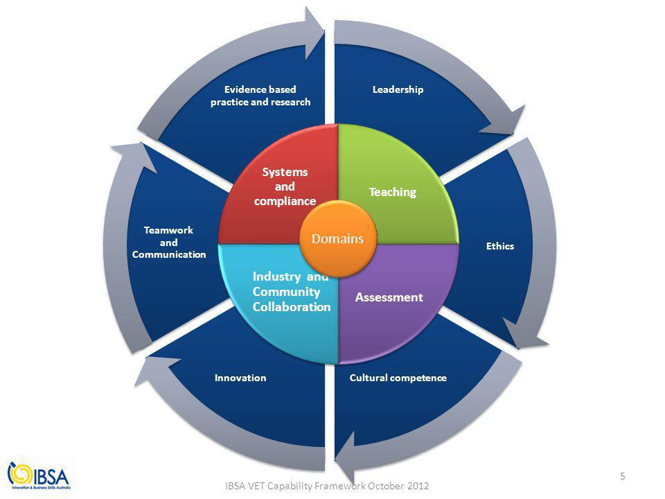 Leadership Ethics Cultural competenceInnovation Teamwork and Communication Evidence based practice and research Systems and compliance Teaching Assessment Industry and Community Collaboration Domains IBSA VET Capability Framework October 2012 5