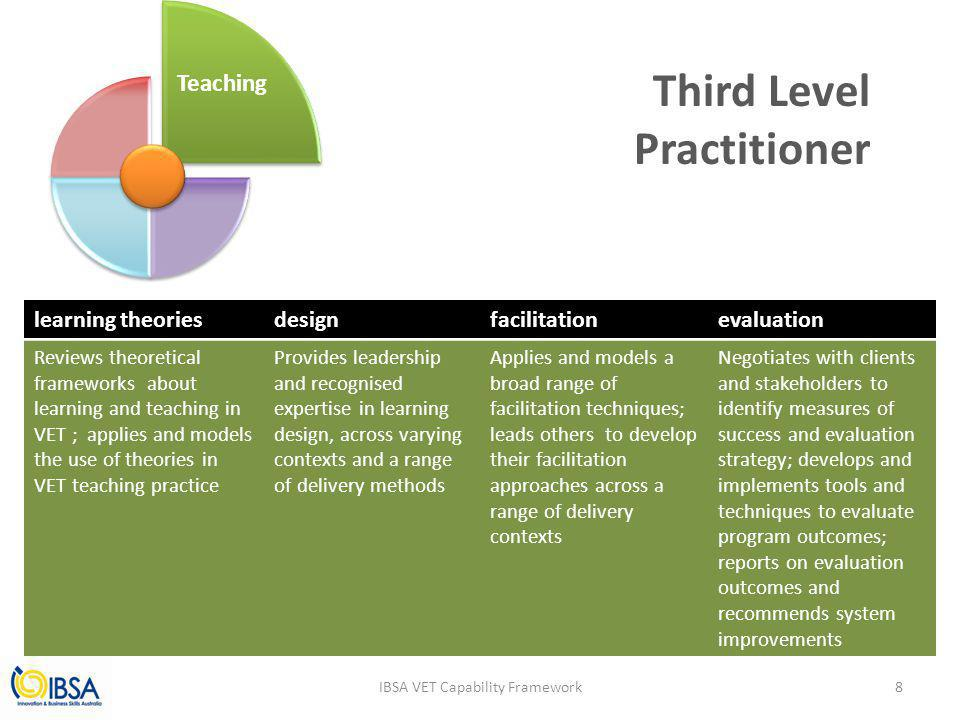 Third Level Practitioner IBSA VET Capability Framework learning theoriesdesignfacilitationevaluation Reviews theoretical frameworks about learning and teaching in VET ; applies and models the use of theories in VET teaching practice Provides leadership and recognised expertise in learning design, across varying contexts and a range of delivery methods Applies and models a broad range of facilitation techniques; leads others to develop their facilitation approaches across a range of delivery contexts Negotiates with clients and stakeholders to identify measures of success and evaluation strategy; develops and implements tools and techniques to evaluate program outcomes; reports on evaluation outcomes and recommends system improvements 8