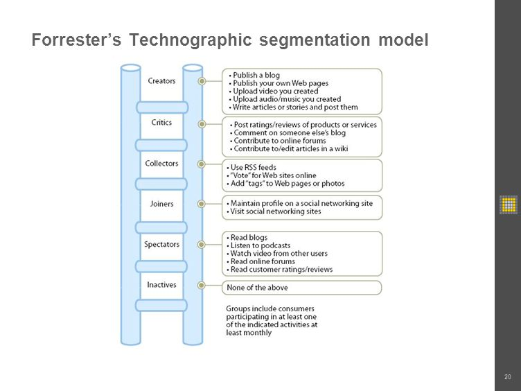 Forresters Technographic segmentation model 20